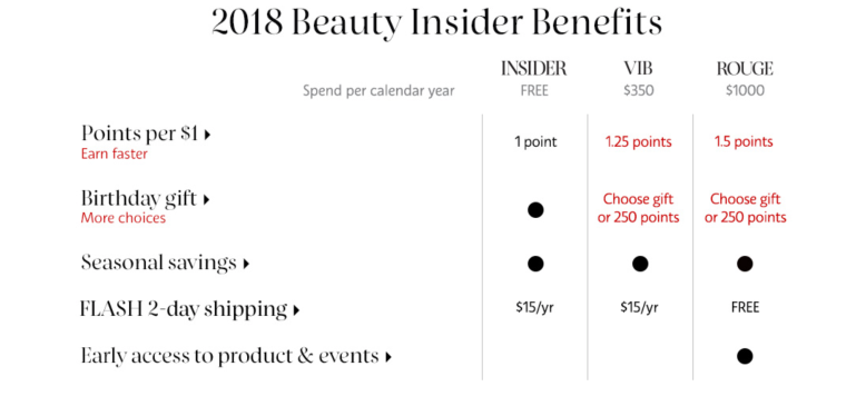 Sephora Beauty Insider Program | Tayler's Edit
